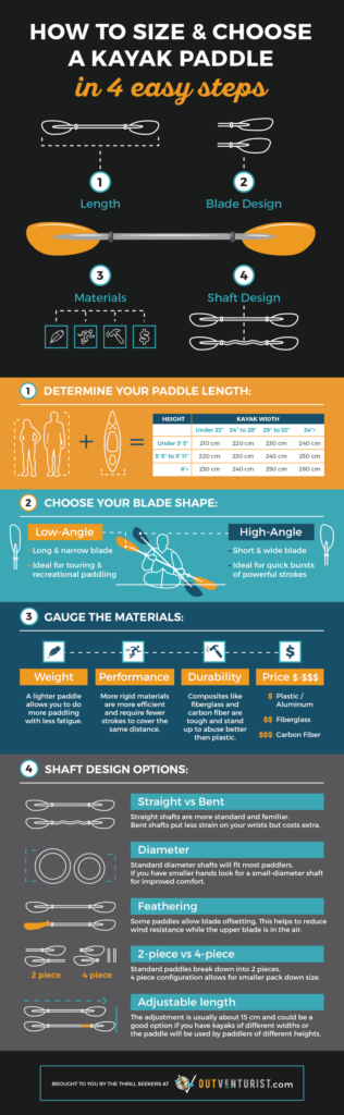 How to Choose a Kayak Paddle Infographic